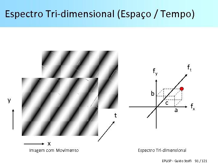 Espectro Tri-dimensional (Espaço / Tempo) ft fy b y c t a fx x