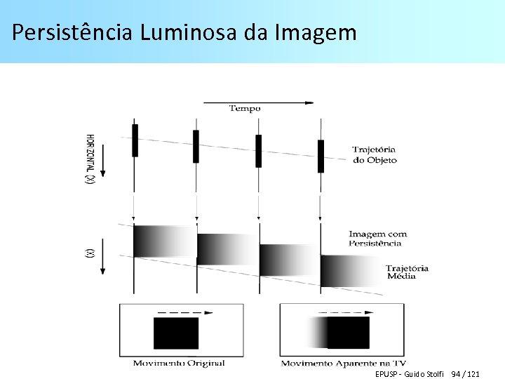Persistência Luminosa da Imagem EPUSP - Guido Stolfi 94 / 121