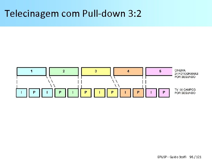 Telecinagem com Pull-down 3: 2 EPUSP - Guido Stolfi 96 / 121