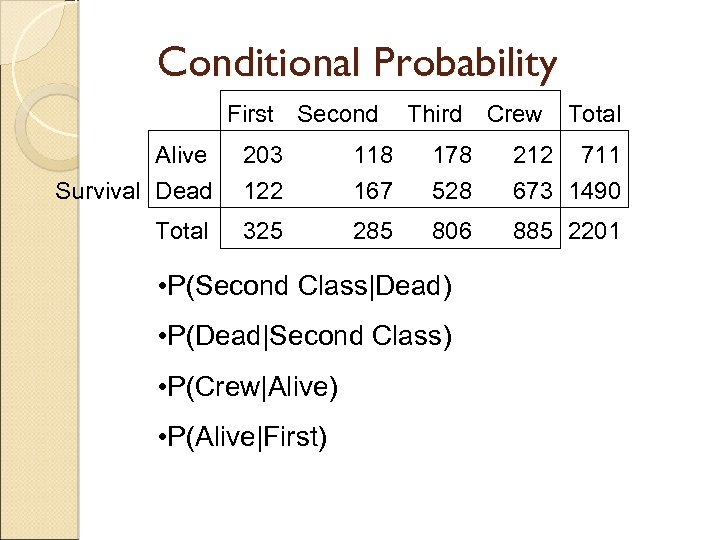 Conditional Probability First Second Third Crew Total Alive Survival Dead 203 122 118 167