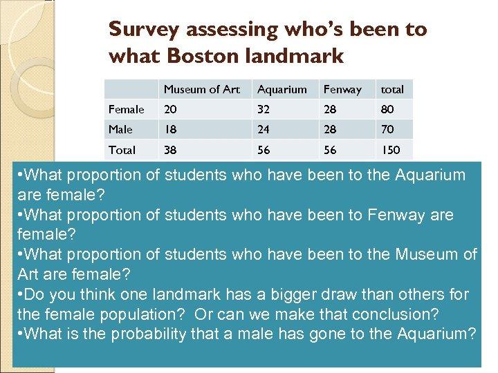 Survey assessing who's been to what Boston landmark Museum of Art Aquarium Fenway total