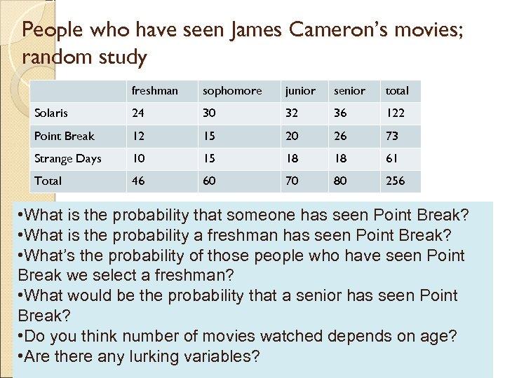 People who have seen James Cameron's movies; random study freshman sophomore junior senior total