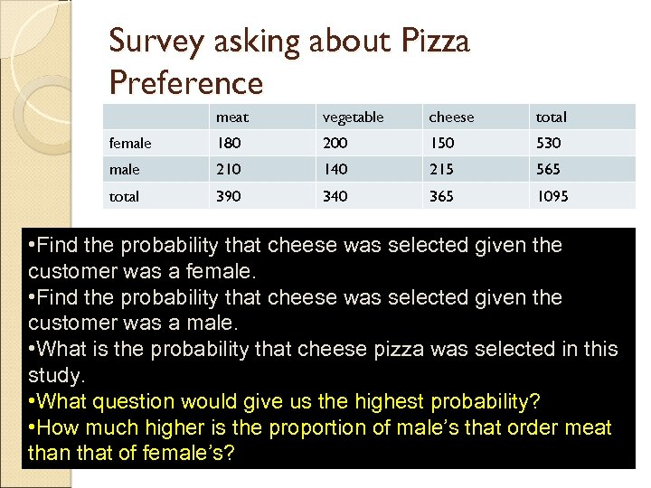 Survey asking about Pizza Preference meat vegetable cheese total female 180 200 150 530