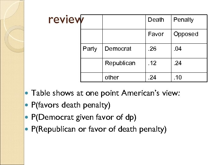 review Penalty Favor Opposed Democrat . 26 . 04 Republican . 12 . 24