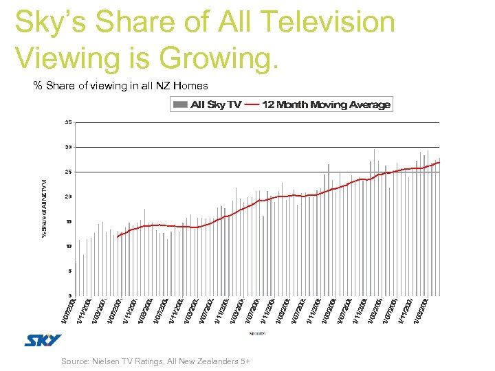 Sky's Share of All Television Viewing is Growing. % Share of viewing in all
