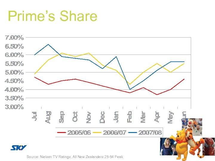 Prime's Share Source: Nielsen TV Ratings, All New Zealanders 25 54 Peak