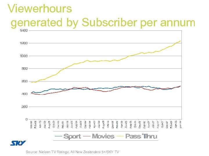 Viewerhours generated by Subscriber per annum Source: Nielsen TV Ratings, All New Zealanders 5+/SKY