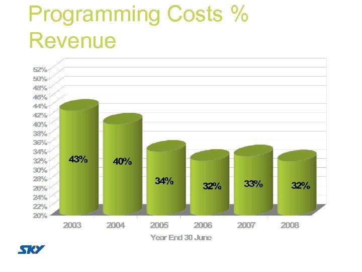 Programming Costs % Revenue