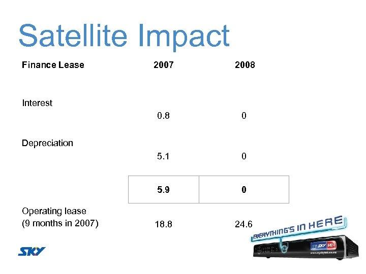Satellite Impact Finance Lease 2007 2008 0. 8 0 5. 1 0 5. 9