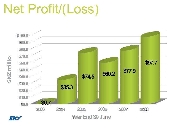 Net Profit/(Loss)