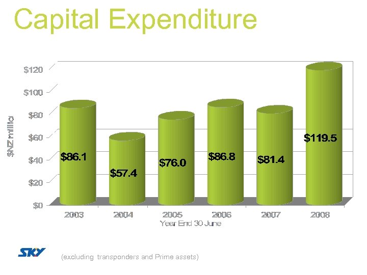 Capital Expenditure (excluding transponders and Prime assets)