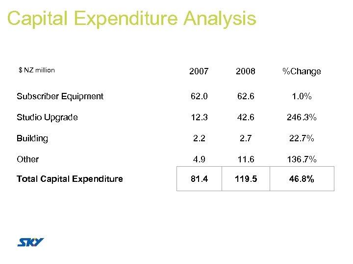 Capital Expenditure Analysis $ NZ million 2007 2008 %Change Subscriber Equipment 62. 0 62.
