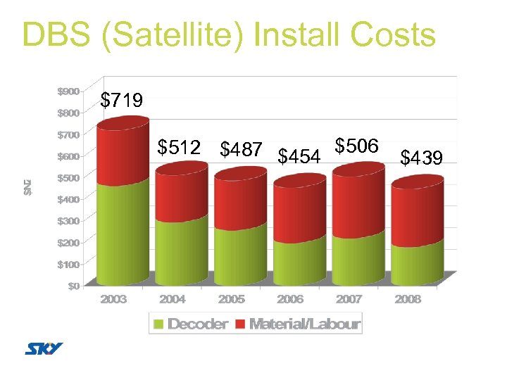 DBS (Satellite) Install Costs $719 $512 $487 $454 $506 $439