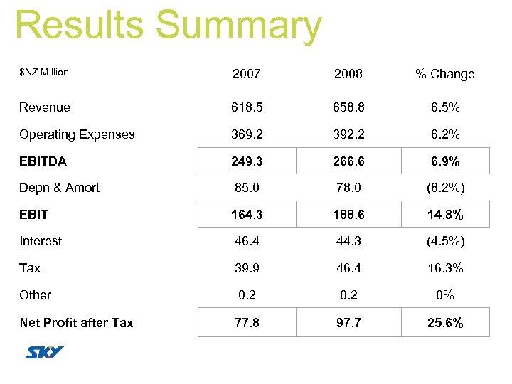 Results Summary $NZ Million 2007 2008 % Change Revenue 618. 5 658. 8 6.