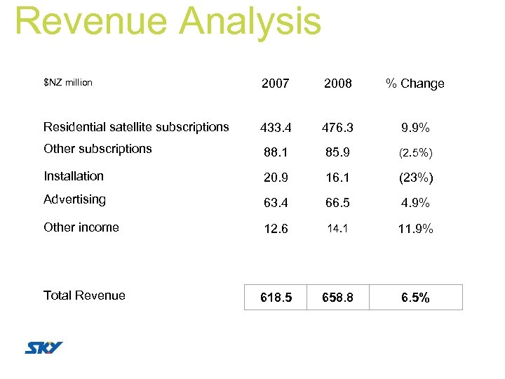 Revenue Analysis $NZ million 2007 2008 % Change Residential satellite subscriptions 433. 4 476.