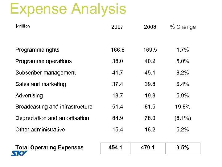 Expense Analysis $million 2007 2008 % Change Programme rights 166. 6 169. 5 1.