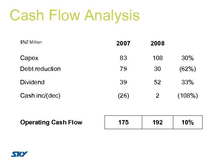 Cash Flow Analysis $NZ Million 2007 2008 Capex 83 108 30% Debt reduction 79