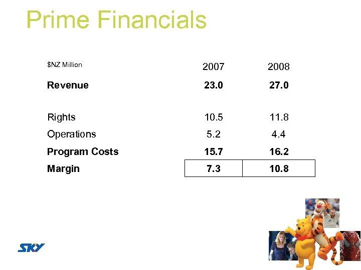 Prime Financials $NZ Million 2007 2008 Revenue 23. 0 27. 0 Rights 10. 5
