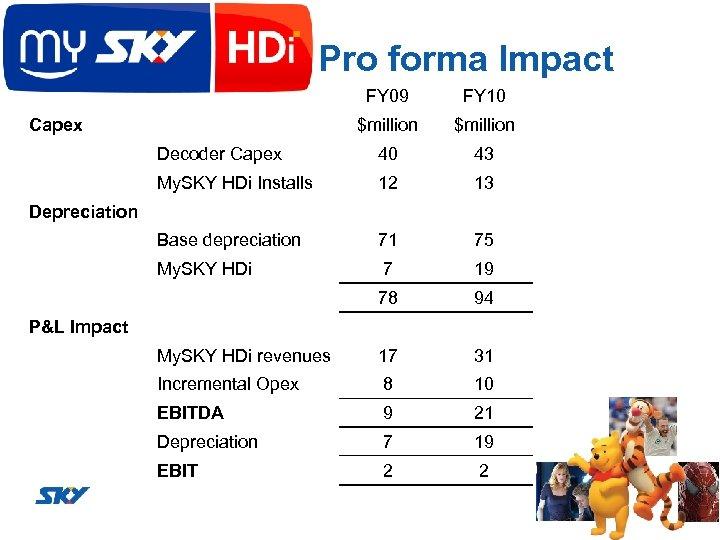 Pro forma Impact FY 09 FY 10 $million Decoder Capex 40 43 My. SKY