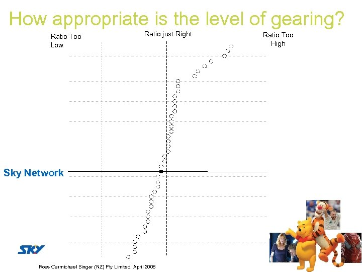 How appropriate is the level of gearing? Ratio Too Low Ratio just Right Sky