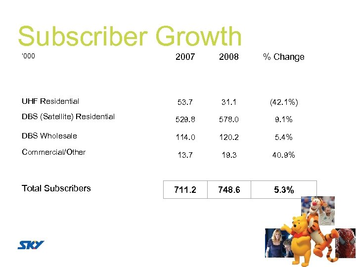 Subscriber Growth ' 000 2007 2008 % Change UHF Residential 53. 7 31. 1