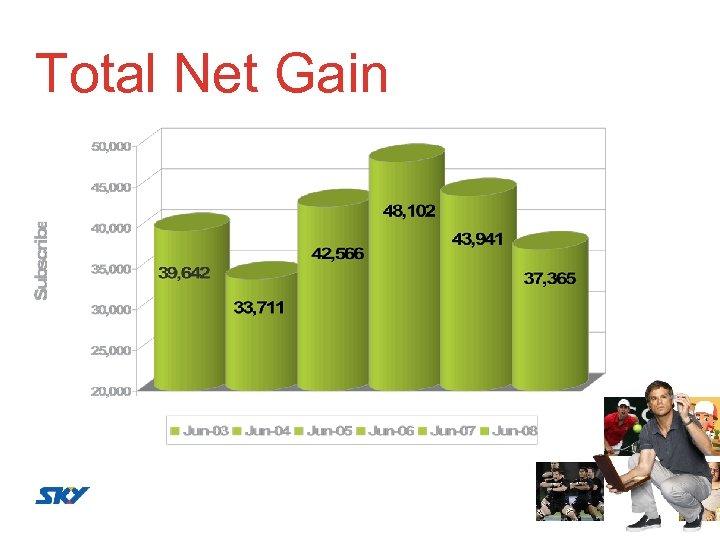 Total Net Gain