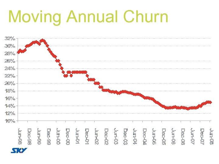 Moving Annual Churn