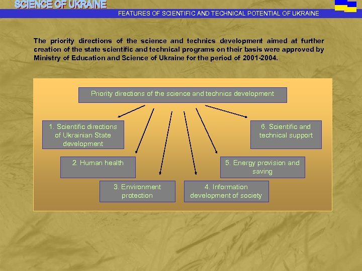 FEATURES OF SCIENTIFIC AND TECHNICAL POTENTIAL OF UKRAINE The priority directions of the science