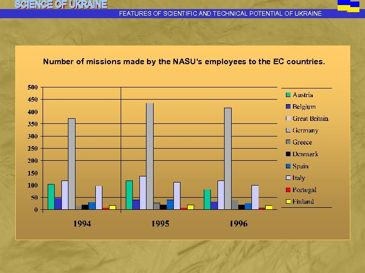 FEATURES OF SCIENTIFIC AND TECHNICAL POTENTIAL OF UKRAINE Number of missions made by the