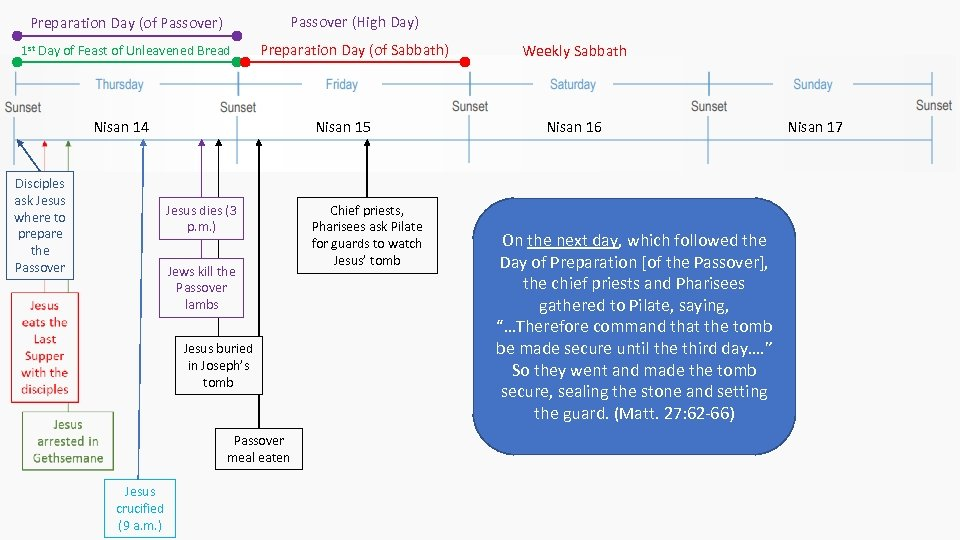 Preparation Day (of Passover) Passover (High Day) 1 st Day of Feast of Unleavened
