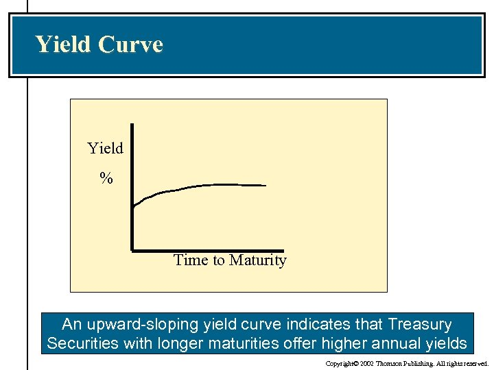 Yield Curve Yield % Time to Maturity An upward-sloping yield curve indicates that Treasury