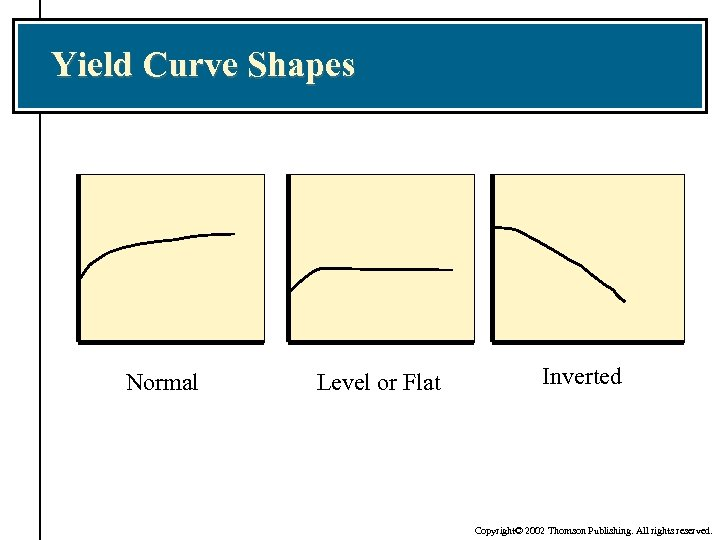 Yield Curve Shapes Normal Level or Flat Inverted Copyright© 2002 Thomson Publishing. All rights