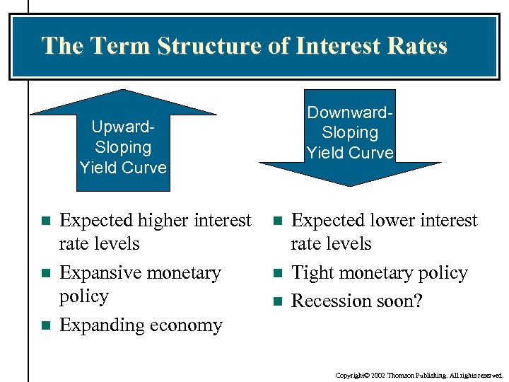 The Term Structure of Interest Rates Downward. Sloping Yield Curve Upward. Sloping Yield Curve
