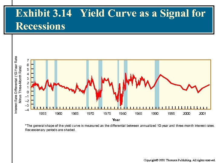 Interest Rate Differential (10 -Year Rate Minus Three-Month Rate) Exhibit 3. 14 Yield Curve
