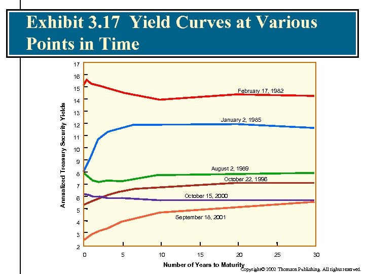Exhibit 3. 17 Yield Curves at Various Points in Time 17 16 Annualized Treasury