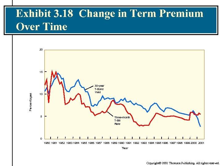 Exhibit 3. 18 Change in Term Premium Over Time 20 Percentages 15 10 5