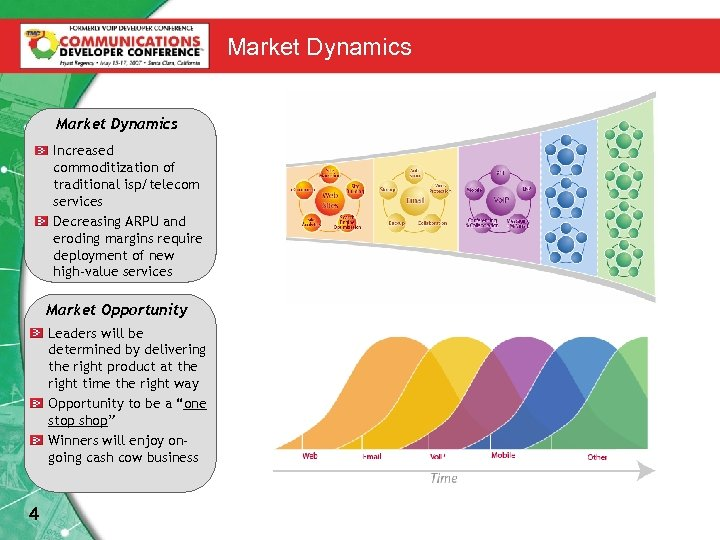 Market Dynamics Increased commoditization of traditional isp/telecom services Decreasing ARPU and eroding margins require