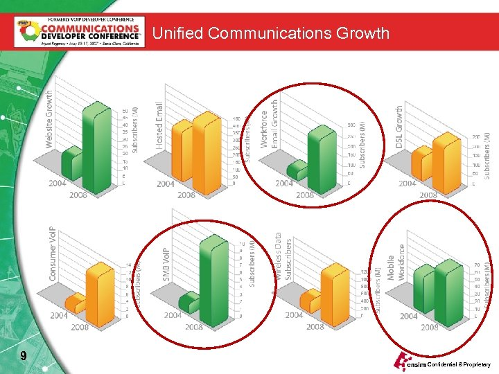 Unified Communications Growth 9 Confidential & Proprietary