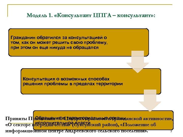 Модель 1. «Консультант ЦПГА – консультант» : Гражданин обратился за консультацией о том, как