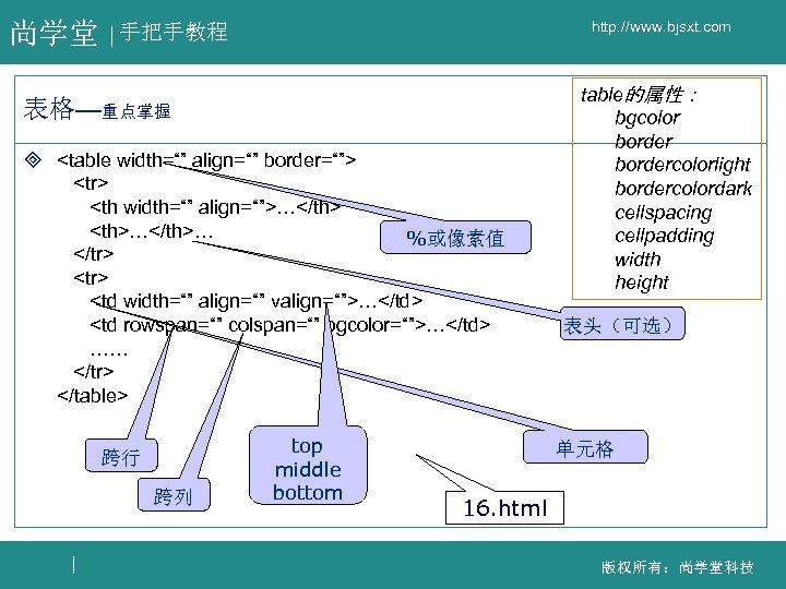 "尚学堂 http: //www. bjsxt. com 手把手教程 表格—重点掌握 ³ <table width="""" align="""" border=""""> <tr> <th"
