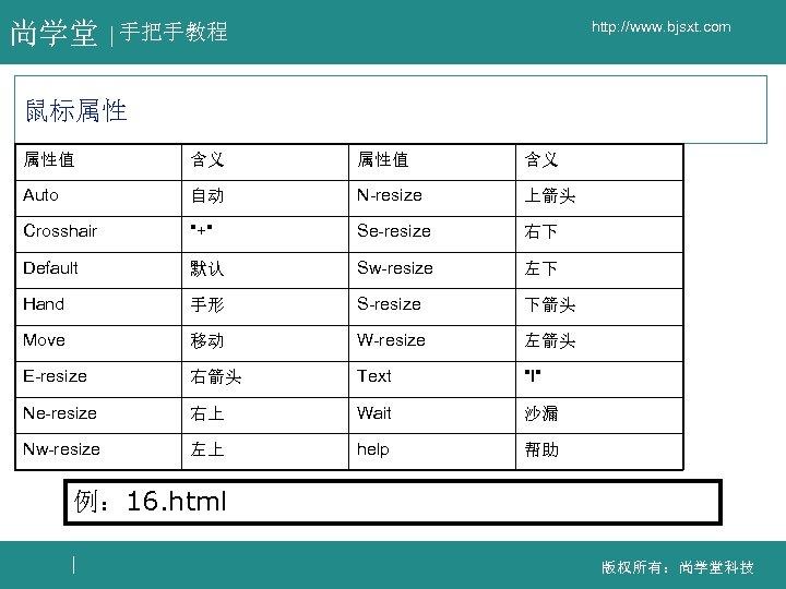 尚学堂 http: //www. bjsxt. com 手把手教程 鼠标属性 属性值 含义 Auto 自动 N-resize 上箭头 Crosshair