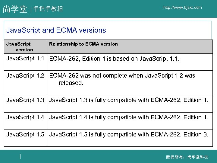 尚学堂 手把手教程 http: //www. bjsxt. com Java. Script and ECMA versions Java. Script version