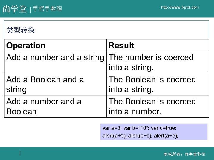 尚学堂 手把手教程 http: //www. bjsxt. com 类型转换 Operation Result Add a number and a