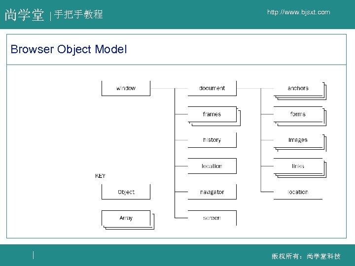 尚学堂 手把手教程 http: //www. bjsxt. com Browser Object Model 版权所有:尚学堂科技