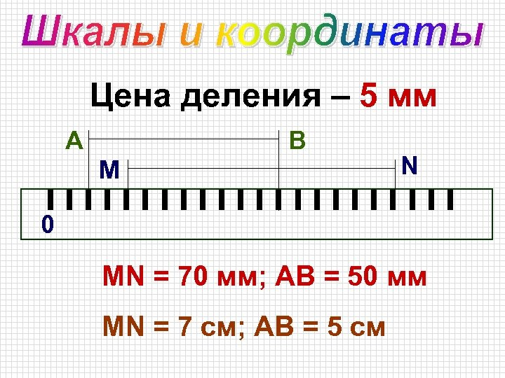 Цена деления – 5 мм А В М N 0 МN = 70 мм;