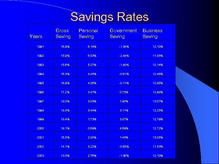 Savings Rates Years Gross Saving Personal Saving Government Saving Business Saving 1991 16. 9%