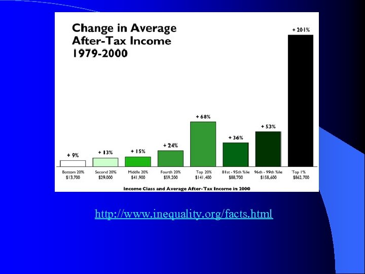 http: //www. inequality. org/facts. html