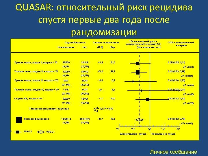 QUASAR: относительный риск рецидива спустя первые два года после рандомизации Случаи/Пациенты Сеансы химиотерапии Химиотерапия