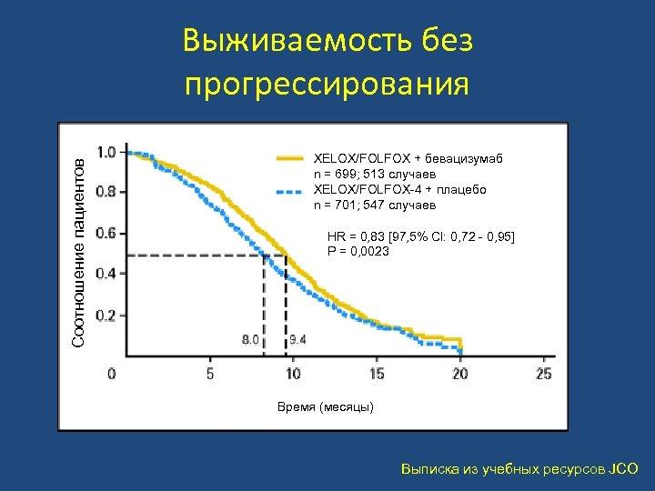 Соотношение пациентов Выживаемость без прогрессирования XELOX/FOLFOX + бевацизумаб n = 699; 513 случаев XELOX/FOLFOX-4
