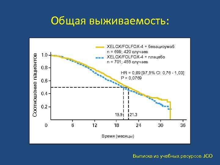 Соотношение пациентов Общая выживаемость: XELOX/FOLFOX-4 + бевацизумаб n = 699; 420 случаев XELOX/FOLFOX-4 +